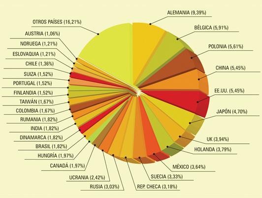 Países compradores presentes en Fenavin y su volumen de negocio
