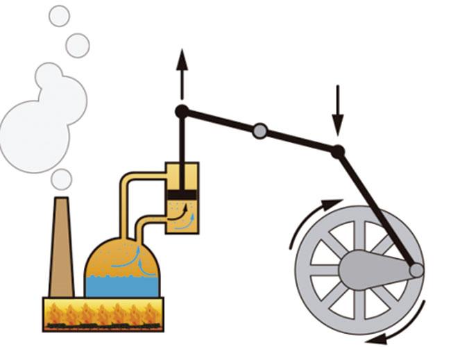 varios colores en stock selección mundial de La máquina de vapor, el invento del siglo XVIII   Revista ...